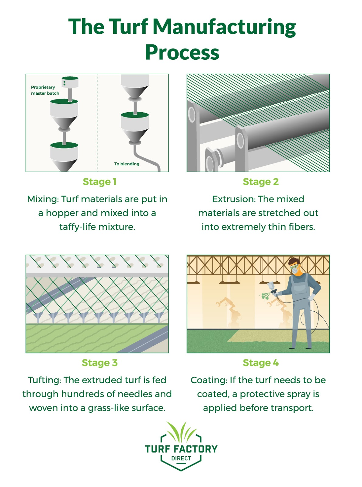 Manufacturing turf is a complex process with many steps. Learn about how turf is made to make more informed purchasing decisions!