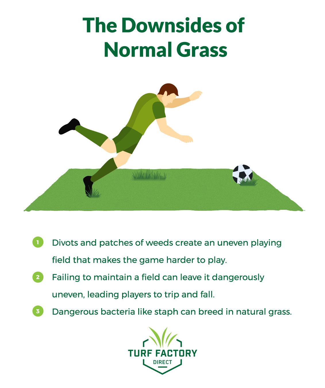 Natural grass can create dangerous divots and cause players to trip and fall.