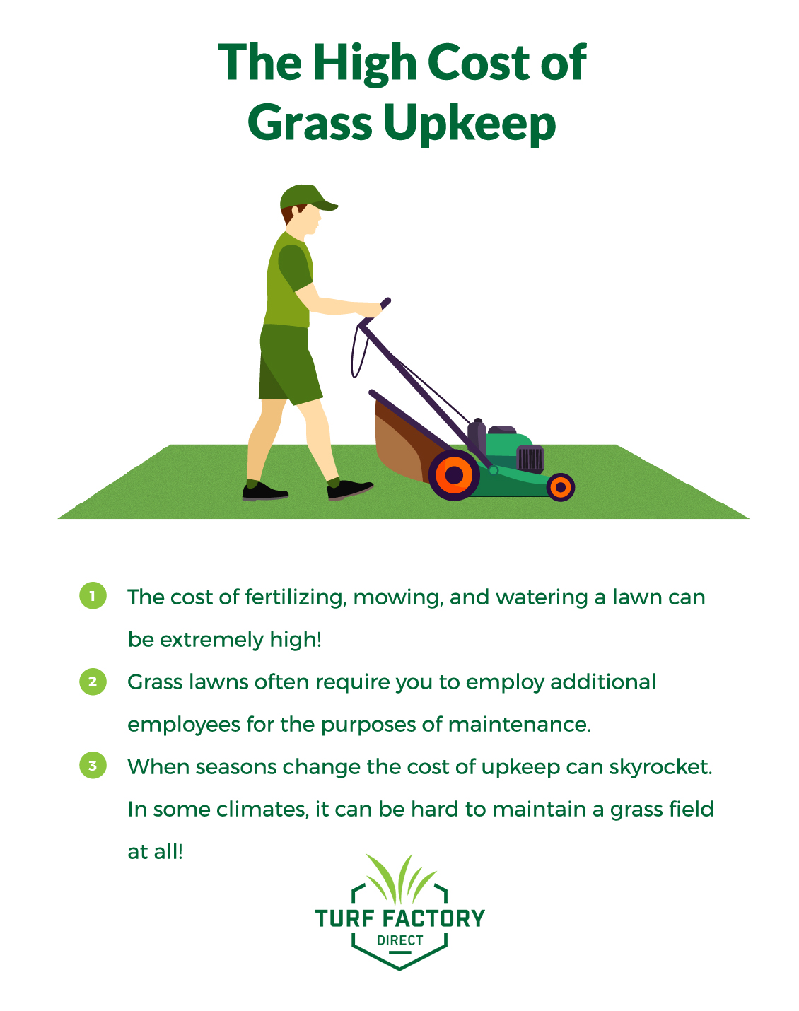 Grass can be extremely expensive. Watering, fertilizing and mowing a natural grass field can be a huge drain on your financial resources.
