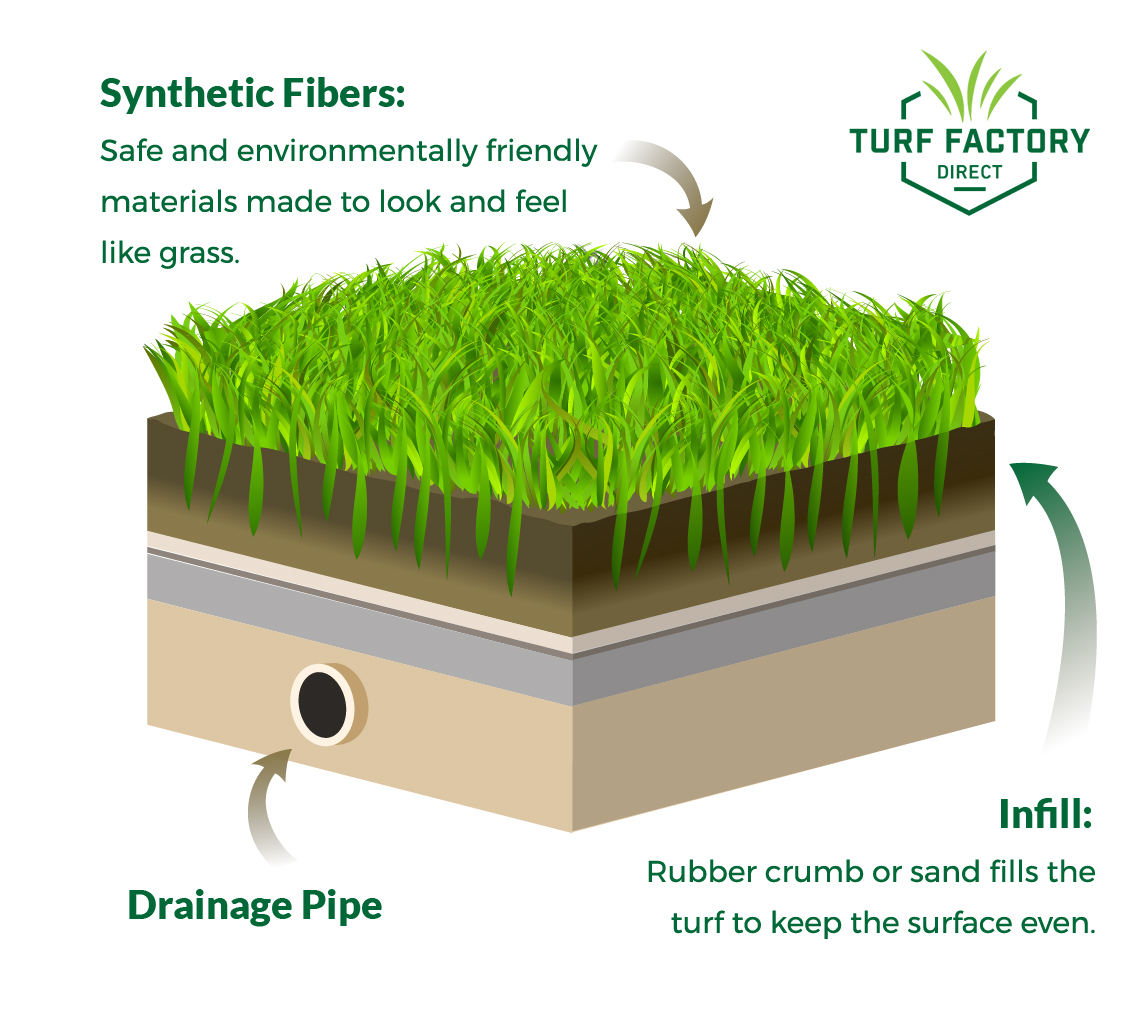 Synthetic turf has many different components but its two main parts are synthetic fiber and infill.