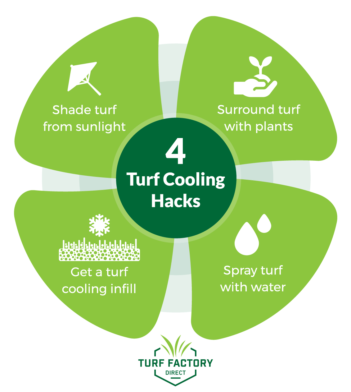 Turf Factory Direct 4 Turf Cooling Hacks How to Cool Turf Down