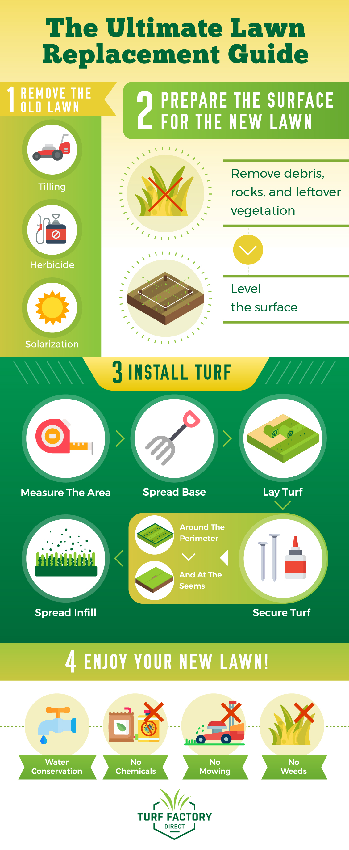 Turf Factory Direct What to Consider Before Replacing Your Lawn The Ultimate Lawn Replacement Guide