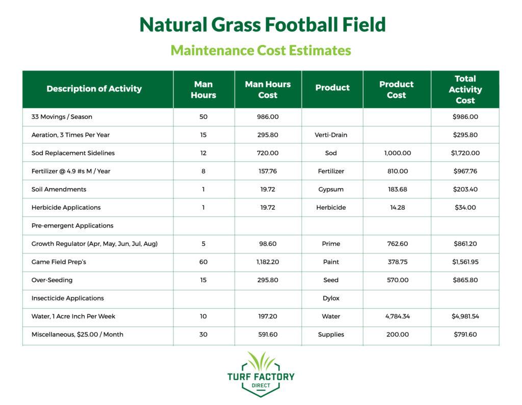 natural grass football field maintenance cost estimates