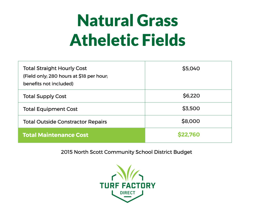 cost of a natural grass athletic field