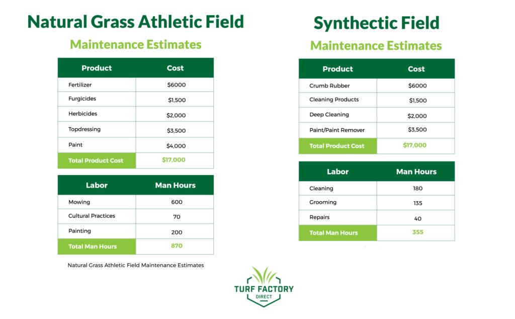 turf and natural grass football field maintenance estimates