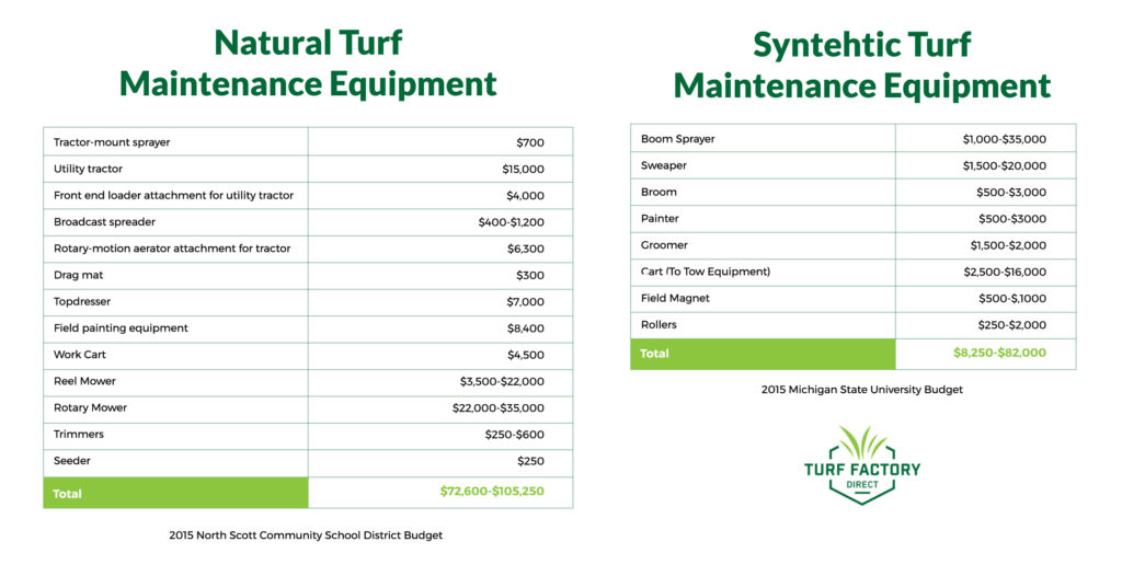 Costs of a turf football field vs costs of a natural grass football field maintenance equipment